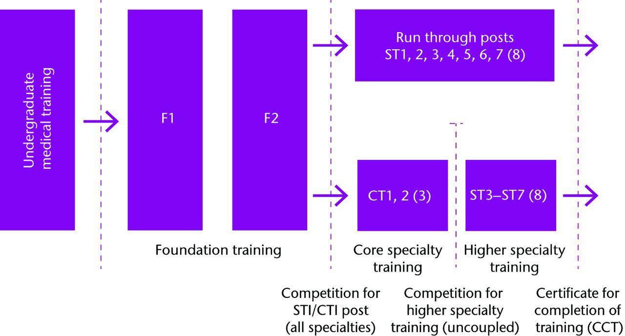 training-pathway